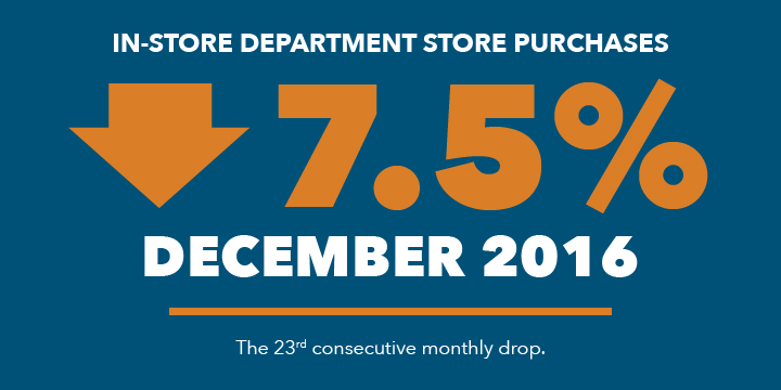 In-Store department store purchases down 7.5% in December 2016.