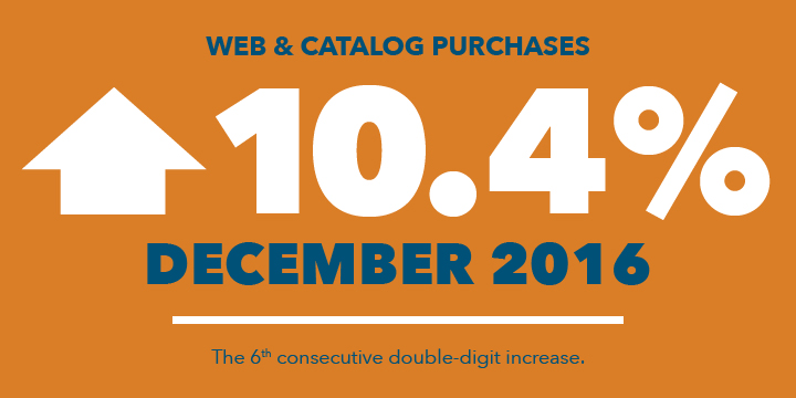 Web and catalog purchases up 10.4% in December 2016.