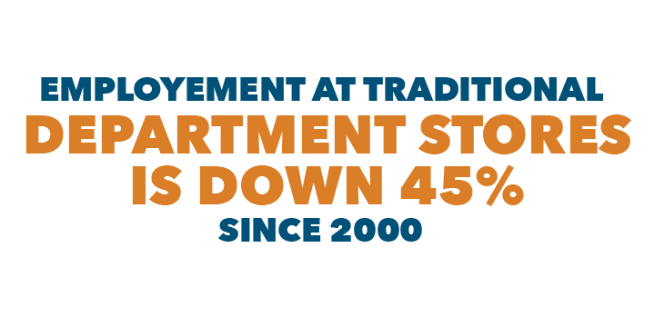 Employment at traditional department stores is down 45% since 2000.